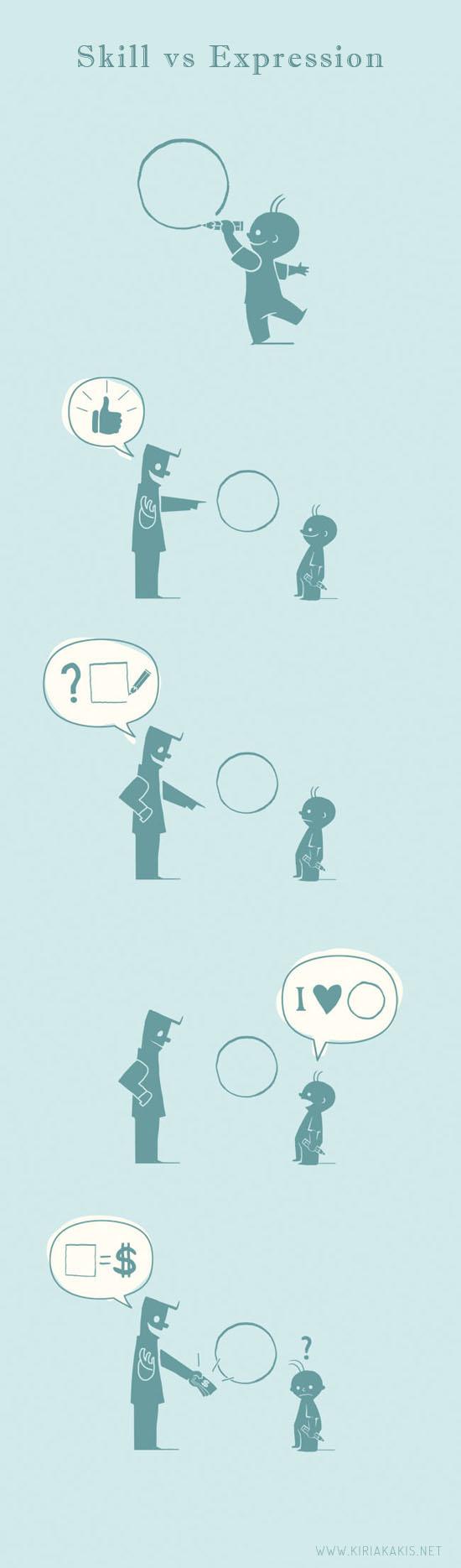 skill-vs-expression